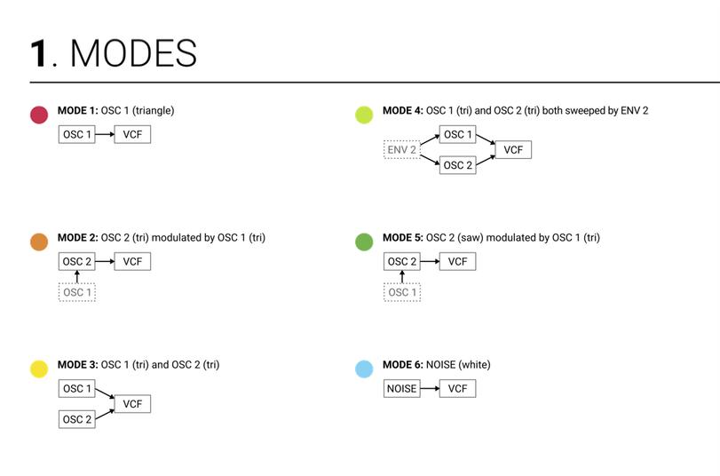 Drumbo Modes Graphic 1